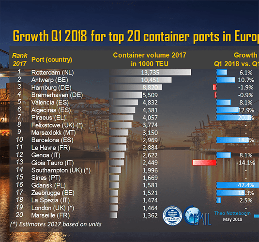 Top20 European container port q12018 Notteboom 770x720