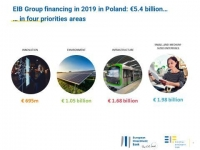 Poland: Solid EIB Group activity in 2019 paves the way for continued support this year, as the economy struggles with coronavirus