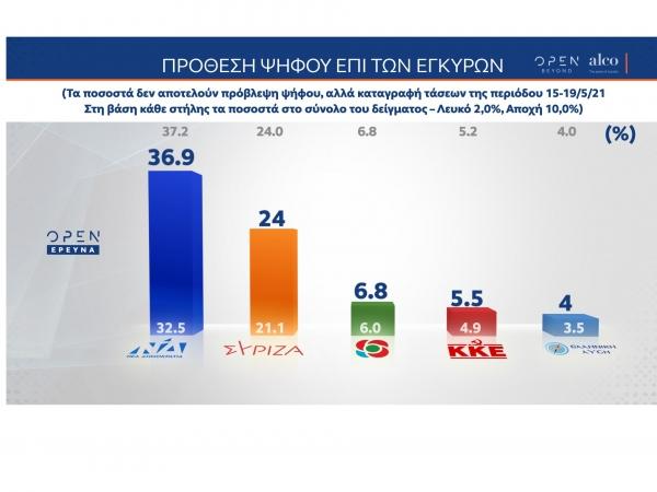 Δημοσκόπηση Alco: Με 12,9% προηγείται η ΝΔ έναντι του ΣΥΡΙΖΑ