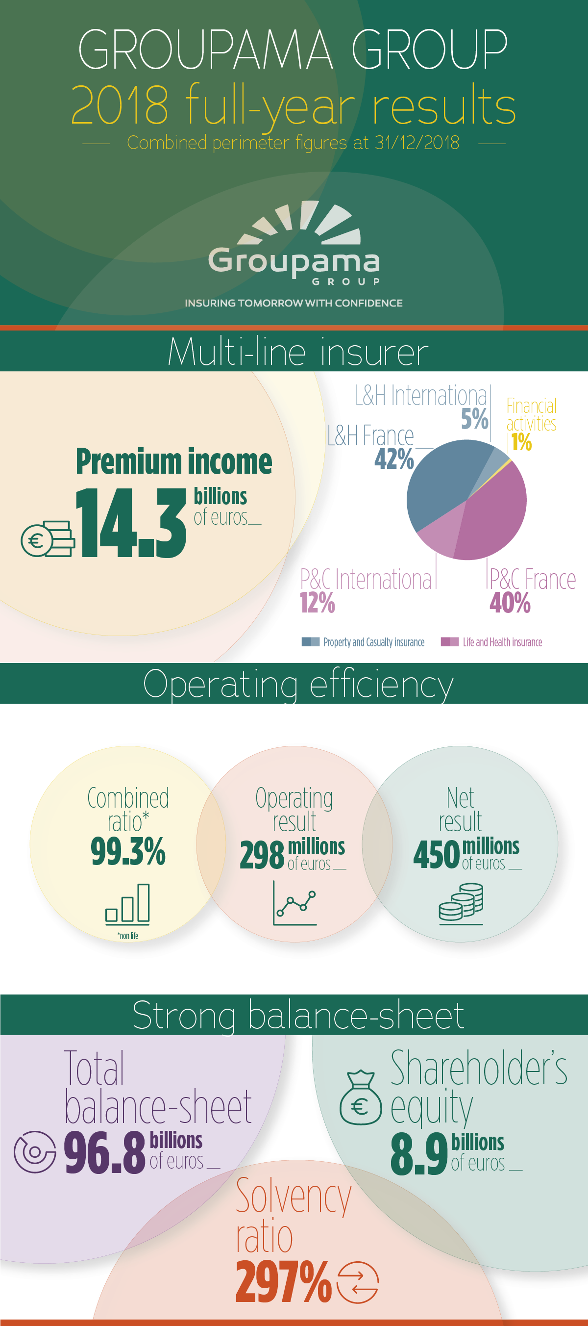 Groupama FY2018 Results Infographie.jpg
