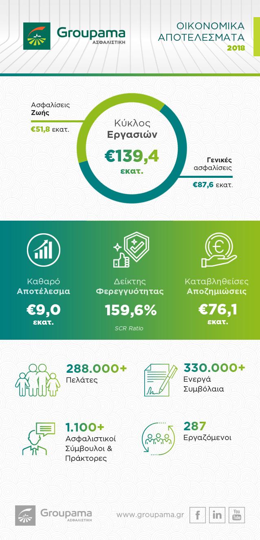 infograph oikonomika apotelesmata 2018