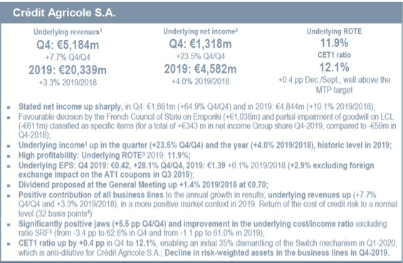 Credit agricole results