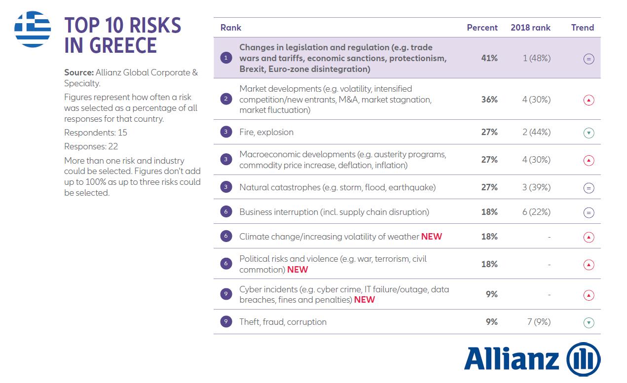 top 10 risks in greece
